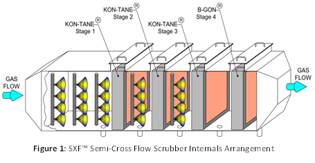 Semi-Cross Flow Scrubber