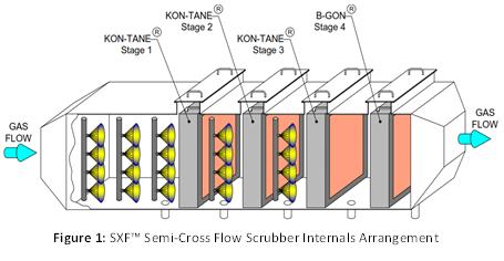 Semi-Cross Flow Scrubber