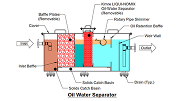 Oil water seperator